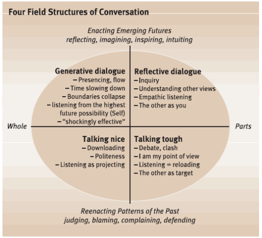 fields-of-conversation